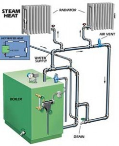 Boiler repair common steam boiler oil boiler and gas boiler problems elta air - Common central heating problems ...